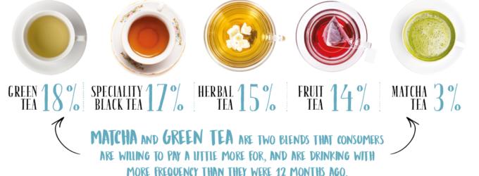 Trending in Tea 2019: Better Tea, Better Me